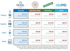 PearlCBD Sets a New Standard for Lower Priced, High Quality CBD for the Entire Industry