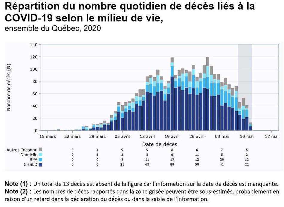 Répartition du nombre quotidien de décès liés à la COVID-19 selon le milieu de vie, ensemble du Québec, 2020 (Groupe CNW/Cabinet du premier ministre)