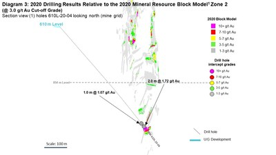 Diagram 3: 2020 Drilling Results Relative to the 2020 Mineral Resource Block Model1 Zone 2  (@ 3.0 g/t Au Cut-off Grade) Section view (1) holes 610L-20-04 looking north (mine grid) (CNW Group/Rubicon Minerals Corporation)