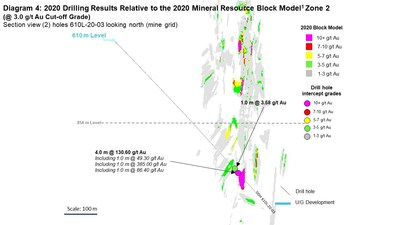 Diagram 4: 2020 Drilling Results Relative to the 2020 Mineral Resource Block Model1 Zone 2  (@ 3.0 g/t Au Cut-off Grade) Section view (2) holes 610L-20-03 looking north (mine grid) (CNW Group/Rubicon Minerals Corporation)