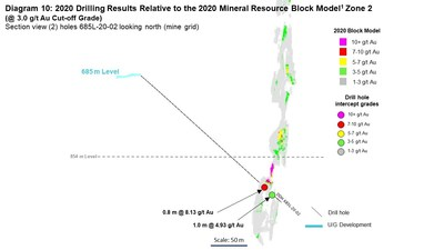 Diagram 10: 2020 Drilling Results Relative to the 2020 Mineral Resource Block Model1 Zone 2  (@ 3.0 g/t Au Cut-off Grade) Section view (2) holes 685L-20-02 looking north (mine grid) (CNW Group/Rubicon Minerals Corporation)