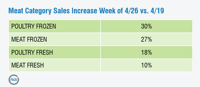 NCS - Meat Category Sales Increase Week of 4/26 vs. 4/19