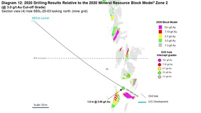 Diagram 12: 2020 Drilling Results Relative to the 2020 Mineral Resource Block Model1 Zone 2  (@ 3.0 g/t Au Cut-off Grade) Section view (4) hole 685L-20-03 looking north (mine grid) (CNW Group/Rubicon Minerals Corporation)