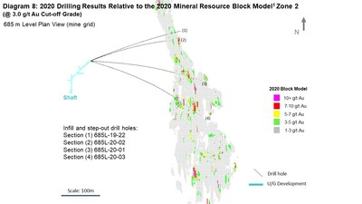 Diagram 8: 2020 Drilling Results Relative to the 2020 Mineral Resource Block Model1 Zone 2  (@ 3.0 g/t Au Cut-off Grade) 685 m Level Plan View (mine grid) (CNW Group/Rubicon Minerals Corporation)