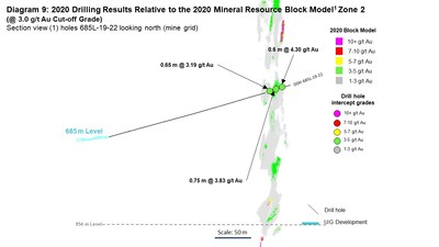 Diagram 9: 2020 Drilling Results Relative to the 2020 Mineral Resource Block Model1 Zone 2  (@ 3.0 g/t Au Cut-off Grade) Section view (1) holes 685L-19-22 looking north (mine grid) (CNW Group/Rubicon Minerals Corporation)