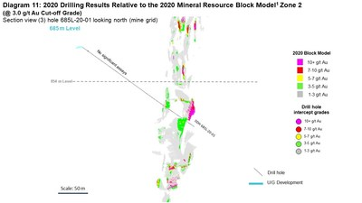 Diagram 11: 2020 Drilling Results Relative to the 2020 Mineral Resource Block Model1 Zone 2  (@ 3.0 g/t Au Cut-off Grade) Section view (3) hole 685L-20-01 looking north (mine grid) (CNW Group/Rubicon Minerals Corporation)