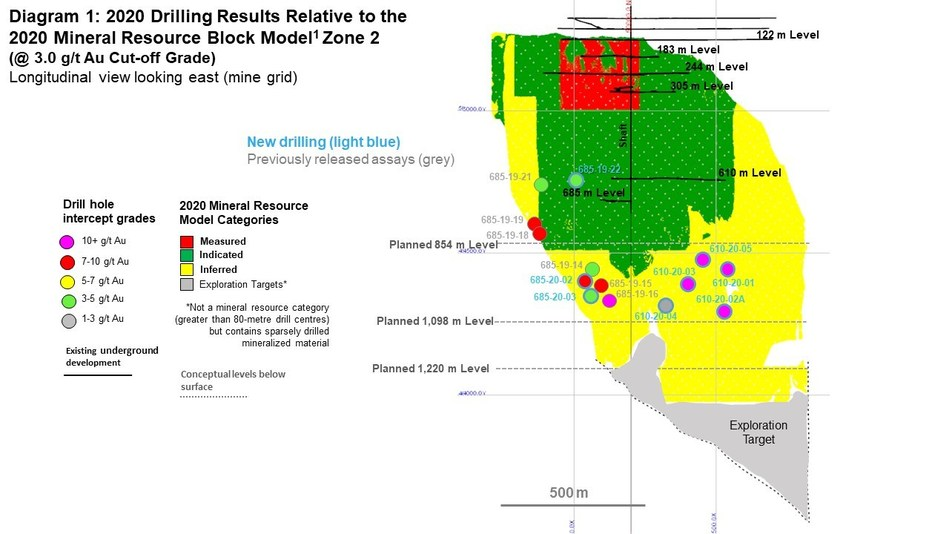 Diagram 1: 2020 Drilling Results Relative to the 2020 Mineral Resource Block Model Zone 2  (@ 3.0 g/t Au Cut-off Grade) Longitudinal view looking east (mine grid) (CNW Group/Rubicon Minerals Corporation)