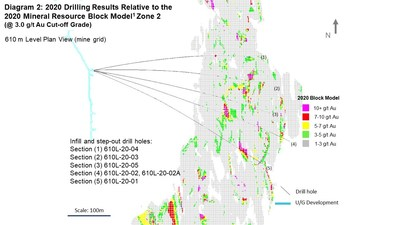 Diagram 2: 2020 Drilling Results Relative to the 2020 Mineral Resource Block Model1 Zone 2  (@ 3.0 g/t Au Cut-off Grade) 610 m Level Plan View (mine grid) (CNW Group/Rubicon Minerals Corporation)