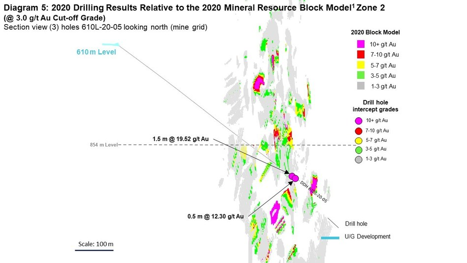 Diagram 5: 2020 Drilling Results Relative to the 2020 Mineral Resource Block Model1 Zone 2  (@ 3.0 g/t Au Cut-off Grade) Section view (3) holes 610L-20-05 looking north (mine grid) (CNW Group/Rubicon Minerals Corporation)
