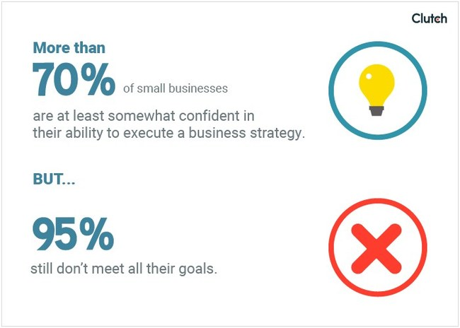 More than 70% of small businesses are at least somewhat confident in their ability to execute a business strategy, but 95% still don't meet all their goals