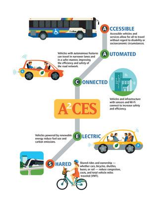 A²CES Report Lays Roadmap for Hawaii's Autonomous Vehicle Future