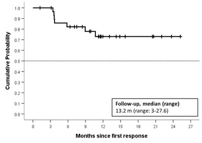 Duration of Response - All FL Patients (N=30)