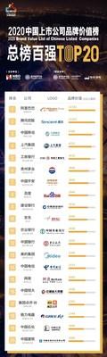 Las principales 50 empresas chinas que cotizan en bolsa por valor de marca en el extranjero (primeras 20) (PRNewsfoto/National Business Daily)