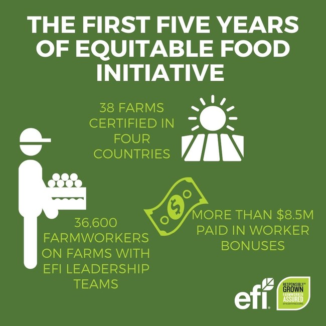 The EFI program has reached more than 36,000 farmworkers and generated $8.5 million in worker bonuses