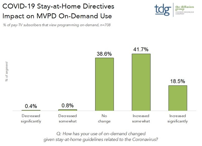 COVID-19 Stay-at-Home Directives Impact on MVPD On-Demand Use