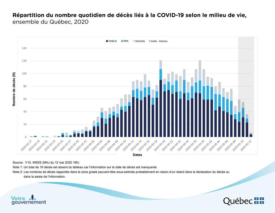 Pandemie De La Covid 19 Francois Legault Reitere L Importance De Porter Le Masque Lorsque L On Se Trouve A L Exterieur De Chez Soi