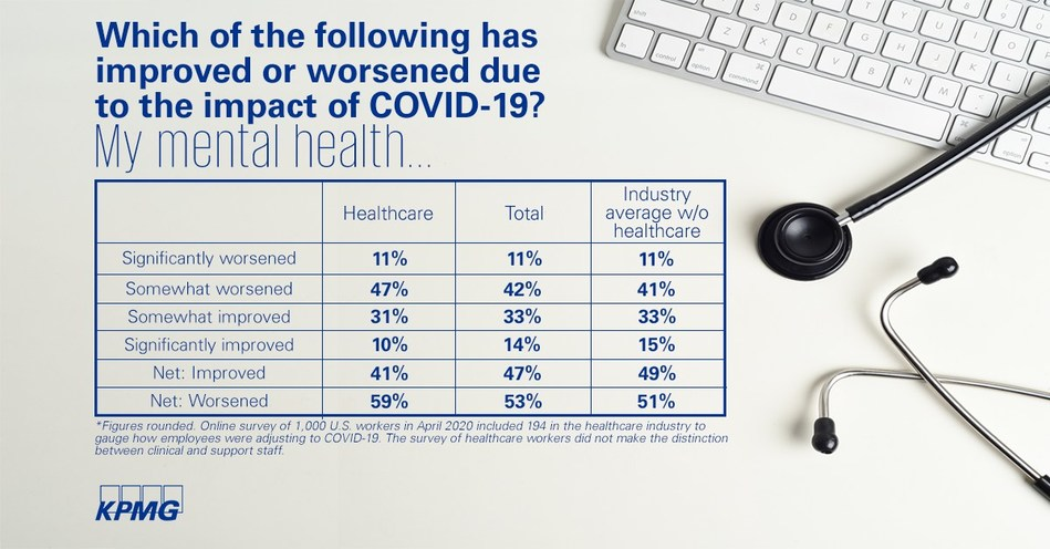 Nearly three out of five healthcare workers (59%) say COVID-19 has worsened their mental health, representing an eight percentage point gap when compared with other industries (51%), a pulse survey of 1,000 workers by KPMG LLP, the U.S. audit, tax and advisory firm, found. Despite the stresses in healthcare, the survey also found greater connections, collaboration and higher quality of work among 194 workers surveyed from that sector in April.