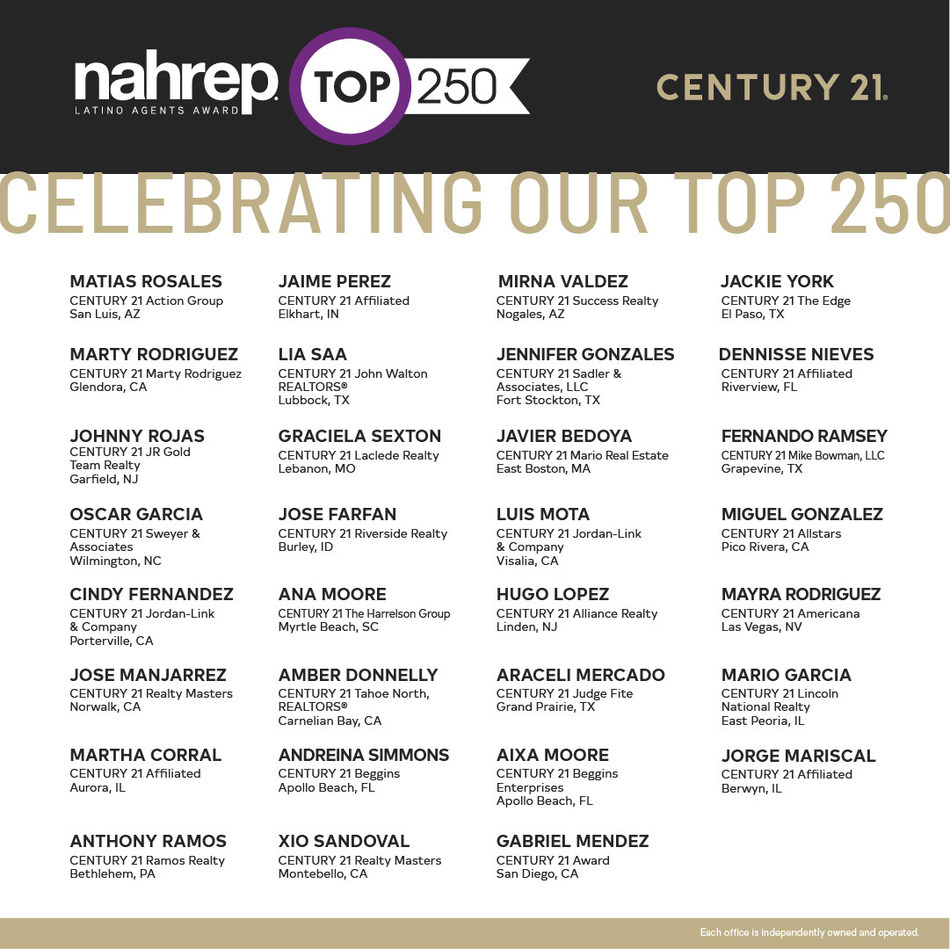 Professional sales specialists affiliated with Century 21 Real Estate are honored for being featured in the 2020 edition of the NAHREP Top 250 list (PRNewsfoto / Century 21 Real Estate LLC)