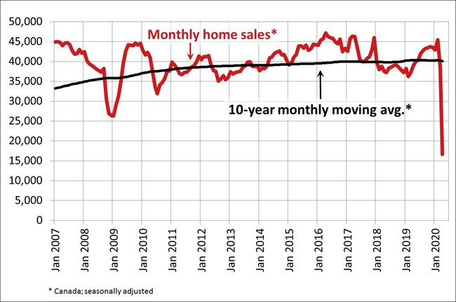 Canadian home sales and listings post record declines in April 2020 (CNW Group/Canadian Real Estate Association)