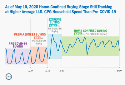 NCSolutions: Home-Confined Buying Stage Still Tracking at Higher Average U.S. CPG Household Spend Than Pre-COVID-19 (as of May 10, 2020)