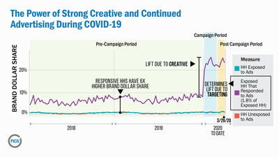 NCSolutions: The Power of Strong Creative and Continued Advertising During COVID-19