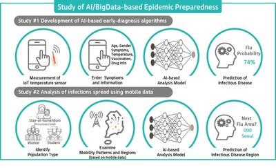 Study of AI/Bigdata-based Epidemic Preparedness by KT and the Bill & Melinda Gates Foundation infographic