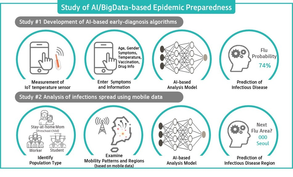 Study of AI/Bigdata-based Epidemic Preparedness by KT and the Bill & Melinda Gates Foundation infographic