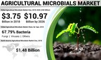 Agricultural Microbials Market to Exhibit a CAGR of 14.43% by 2026; Rising Cognizance About Higher Crop Yields in Agriculture Will Encourage Business, States Fortune Business Insights™