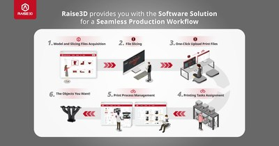 Raise3D's provides you with the Software Solution for a Seamless Production Workflow