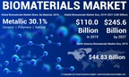 Biomaterials Market to Exhibit 12.2% CAGR Till 2027; Rising Prevalence of Cardiovascular Diseases to Spur Growth: Fortune Business Insights™