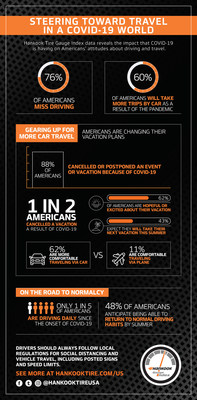 Hankook Tire's latest Gauge Index reveals 76% of Americans miss driving as a result of COVID-19.