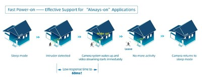 "SC210IoT also achieves ultra-low power consumption, which preserves video bandwidth for waking and recording visuals upon detection - leading to longer battery operation for ""always-on"" devices"