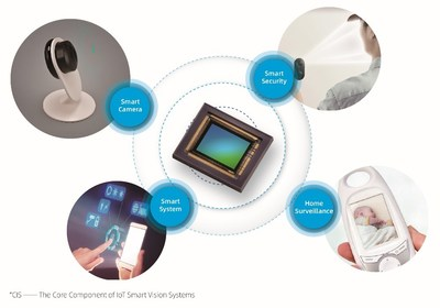 CIS - the core component of IoT smart vision systems