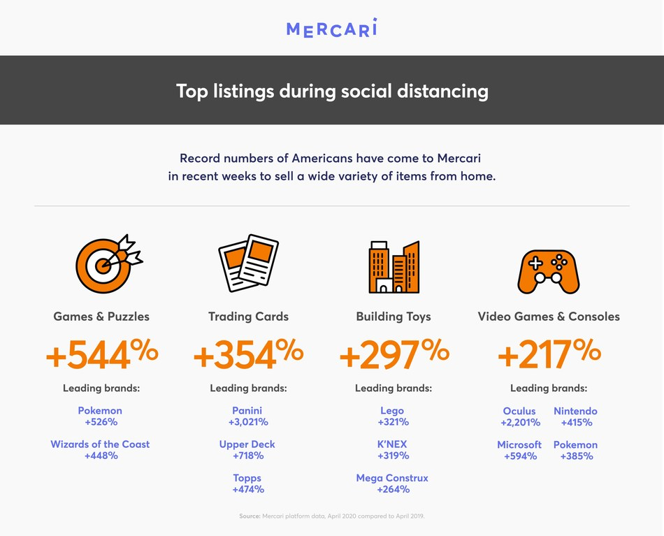 Record numbers of Americans have come to Mercari in recent weeks to sell a wide variety of items from home.