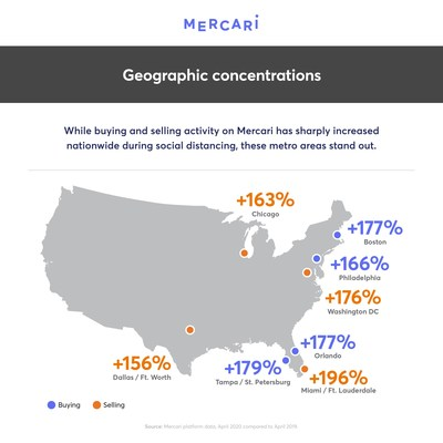 While buying and selling activity on Mercari has sharply increased nationwide since social distancing, certain metro areas stand out.