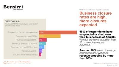 تأثير كوفيد-19 على الشركات الكويتية، %45 من الشركات قامت بتعطيل الأعمال