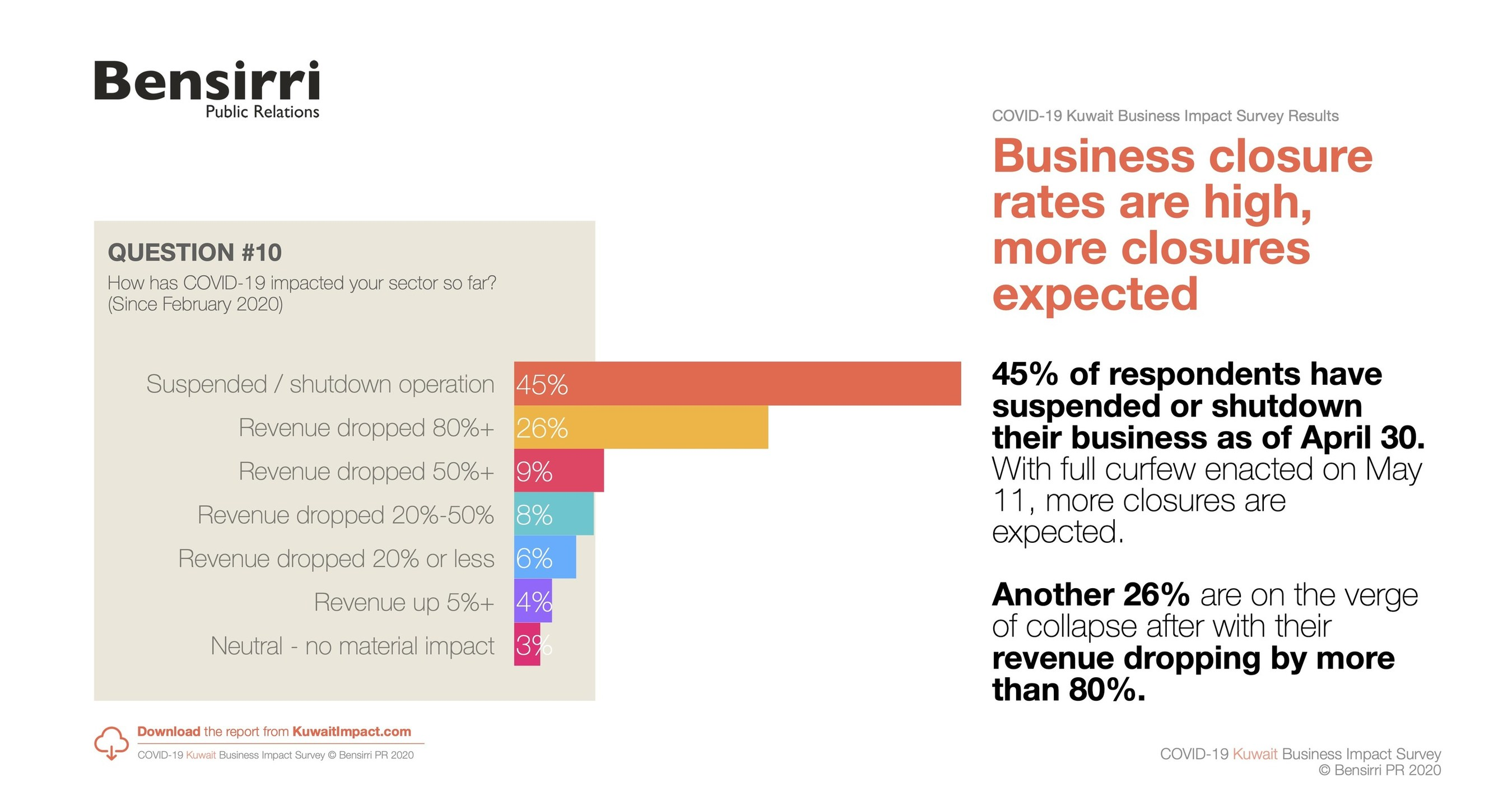 Kuwait Covid 19 Business Impact Survey Finds 45 Of Businesses Have Shut Down Since February