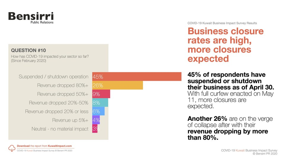 Kuwait COVID-19 Business Impact Survey finds 45% of Businesses have shut down since February 2020, warns of collapse of viable, established, Kuwaiti businesses
