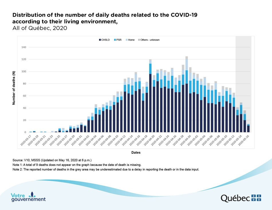 Distribution of the number of daily deaths related to the COVID-19 according to their living environment (CNW Group/Ministère de la Santé et des Services sociaux)