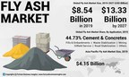Fly Ash Market Size to Reach USD 13.33 Billion by 2027; Owing to Rising Urbanization and Industrialization, Says Fortune Business Insights™