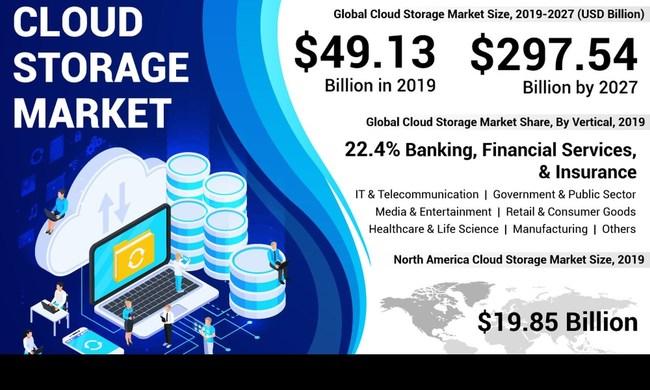 Cloud_Storage_Market