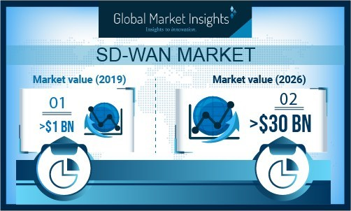 The Europe SD-WAN market is predicted to observe over 60% gains through 2026. Huge private & government investments to foster IoT adoption will also accelerate market growth.