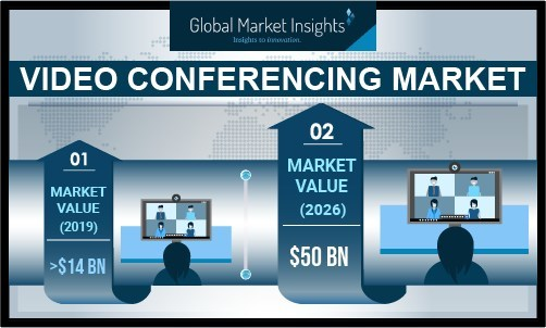 Europe's video conferencing market is expected to witness a lucrative growth in the coming years due to developed internet infrastructure, coupled with increased adoption of advanced technologies, such as AI, 3D, and VR, by European business corporations.