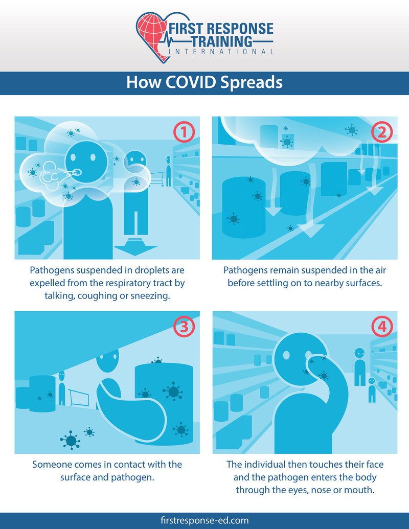 How COVID-19 spreads.