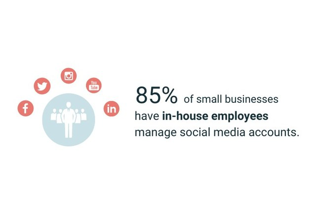 85% of small businesses have in-house employees manage social media accounts