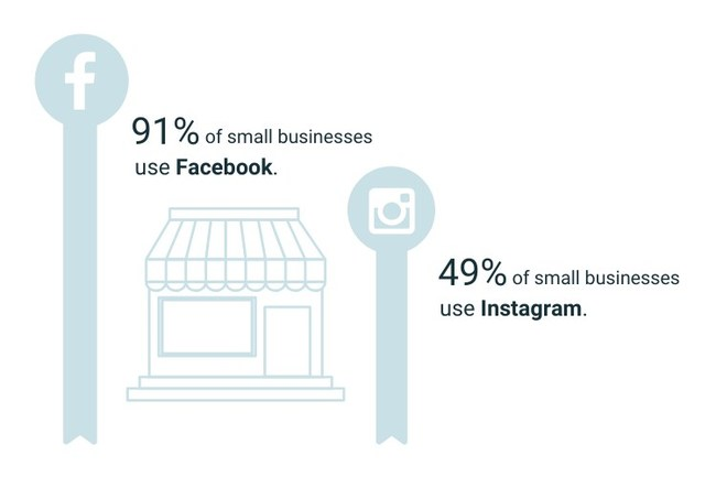 91% of small businesses use Facebook; 49% of small businesses use Instagram