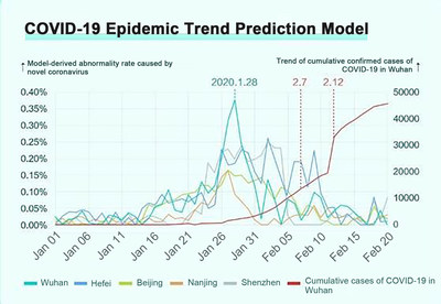 Huami: COVID-19 Epidemic Trend Prediction Model