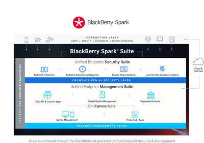 BlackBerry Spark® Suites. Order is achieved through the BlackBerry AI-powered Unified Endpoint Security & Management