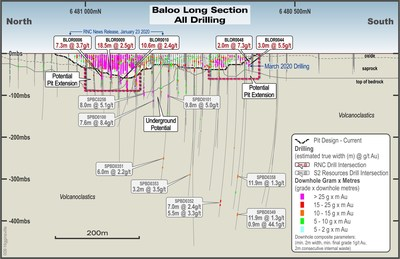 Figure 3 – Baloo Long Section Looking East Highlighting Potential to Extend Pit to South; Note: Historical drill intersections shown (see S2 Resources Ltd.,ASX news releases, February 10, 2016, December 8, 2016 and February 13, 2017). (CNW Group/RNC Minerals)