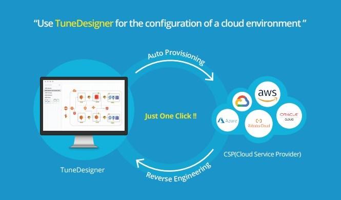 TuneDesigner: GUI-based Auto Provisioning and Reverse Engineering
